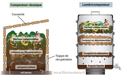 composteur et lombricosteur
