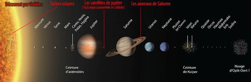 galilée système solaire